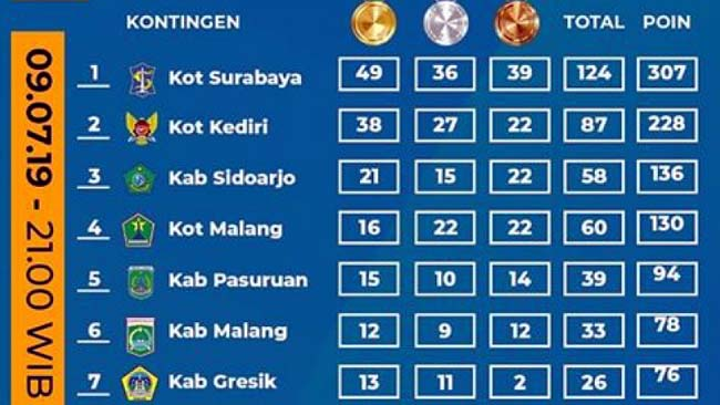 Koleksi 43 Medali, Kota Kediri Duduki Peringkat Dua Porprov